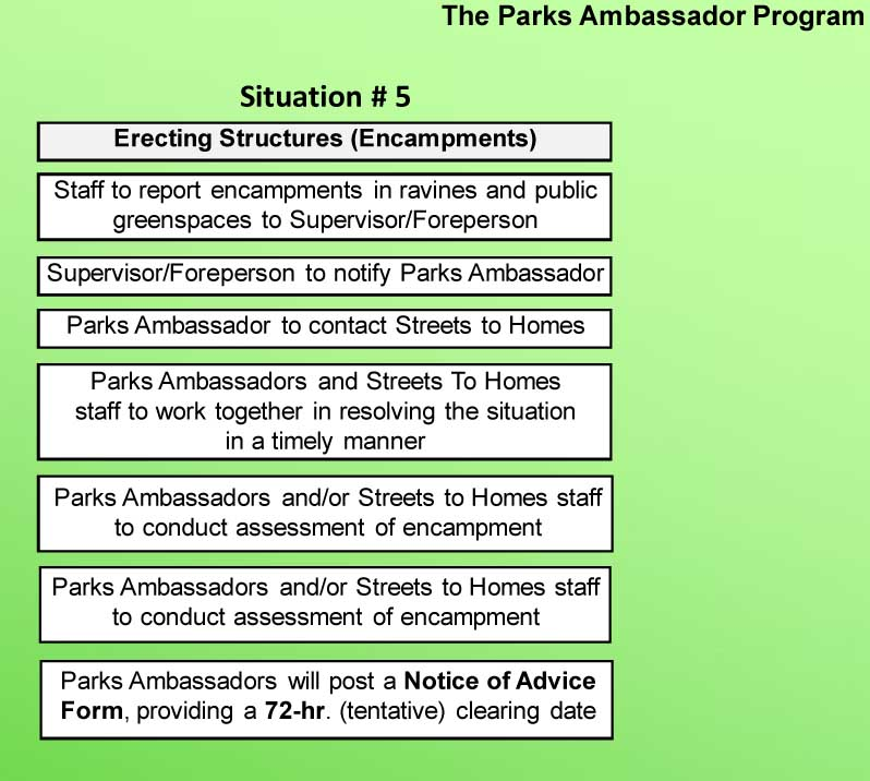Parks Ambassador's Decision Tree: 1. staff report encampments; 2. supervisor notifies Parks Ambassador 3. Parks Ambassador contacts Streets to Homes 4. Parks Ambassadors and Streets to Homes work to resolve situation in timely manner 5. Parks Ambassadors and/or S2H conduct assessment of encampment 6. Parks Ambassadors post a Notice of Advice Form providing a 72 hr (tentative) clearing date