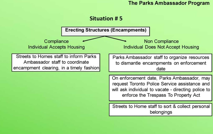 Situation: Encampments: Shows 2 outcomes - if compliant (individual accepts housing) coordinated encampment clearing or non-complian: describes eviction process